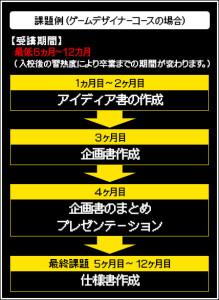 ゲームデザイナーコースカリキュラム例